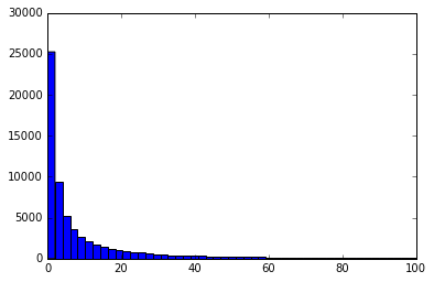 Wavelet histogram